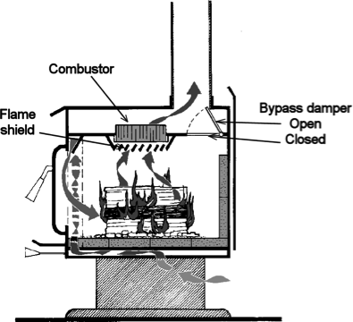 inside a catalytic stove